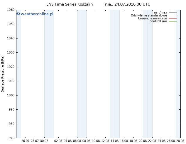 ciśnienie GEFS TS nie. 24.07.2016 00 GMT