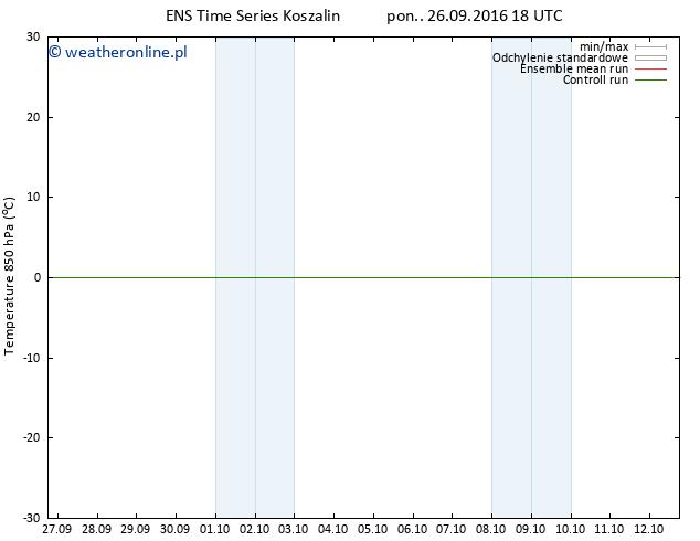 Temp. 850 hPa GEFS TS pon. 26.09.2016 18 GMT