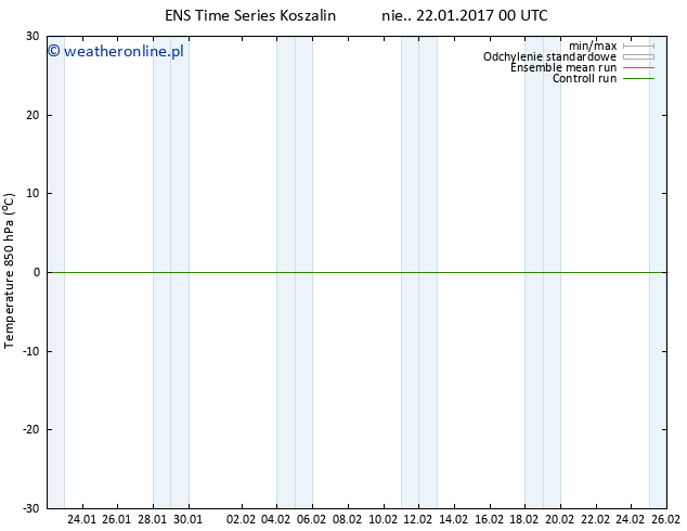 Temp. 850 hPa GEFS TS nie. 22.01.2017 00 GMT