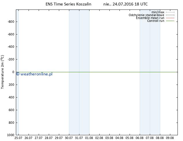 mapa temperatury (2m) GEFS TS nie. 24.07.2016 18 GMT