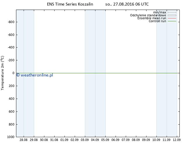 mapa temperatury (2m) GEFS TS so. 27.08.2016 06 GMT