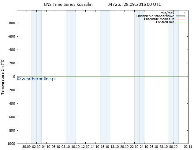 mapa temperatury (2m) GEFS TS śro. 28.09.2016 00 GMT