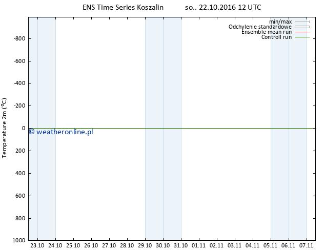 mapa temperatury (2m) GEFS TS so. 22.10.2016 12 GMT