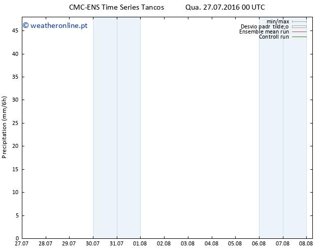precipitação CMC TS Qua 27.07.2016 00 GMT