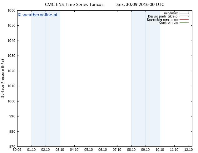 pressão do solo CMC TS Sex 30.09.2016 00 GMT