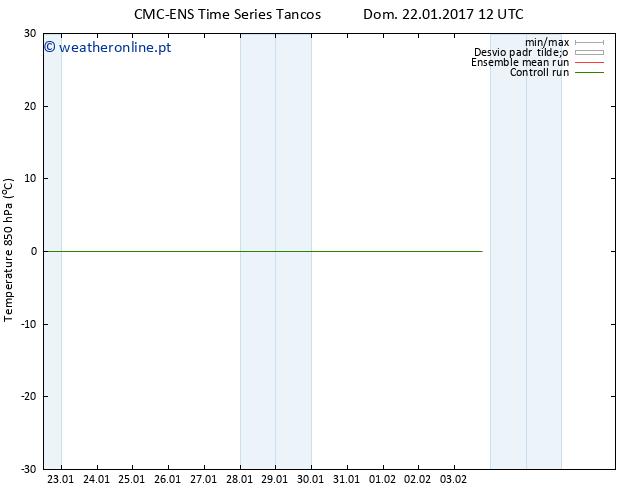 Temp. 850 hPa CMC TS Dom 22.01.2017 12 GMT