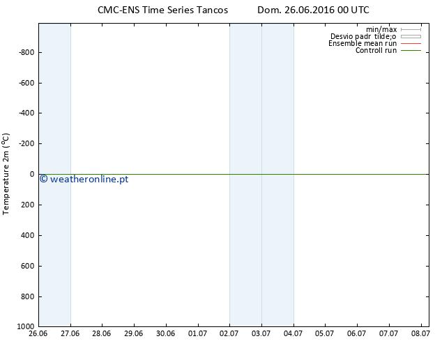 Temperatura (2m) CMC TS Dom 26.06.2016 00 GMT