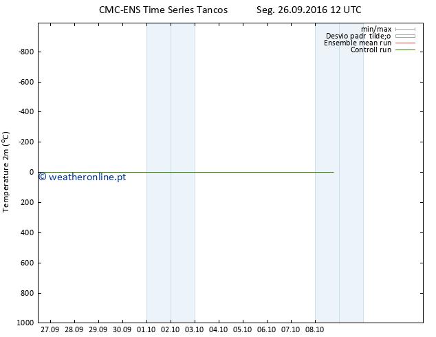 Temperatura (2m) CMC TS Seg 26.09.2016 12 GMT