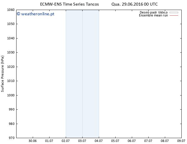 pressão do solo ECMWFTS Qui 30.06.2016 00 GMT