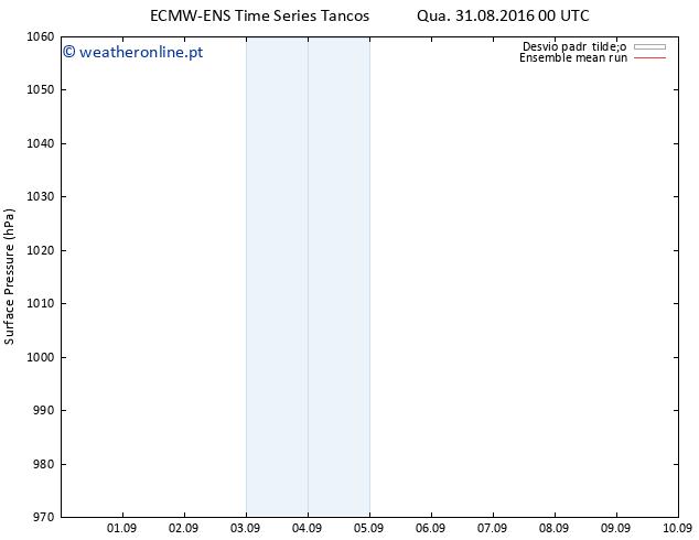 pressão do solo ECMWFTS Qui 01.09.2016 00 GMT