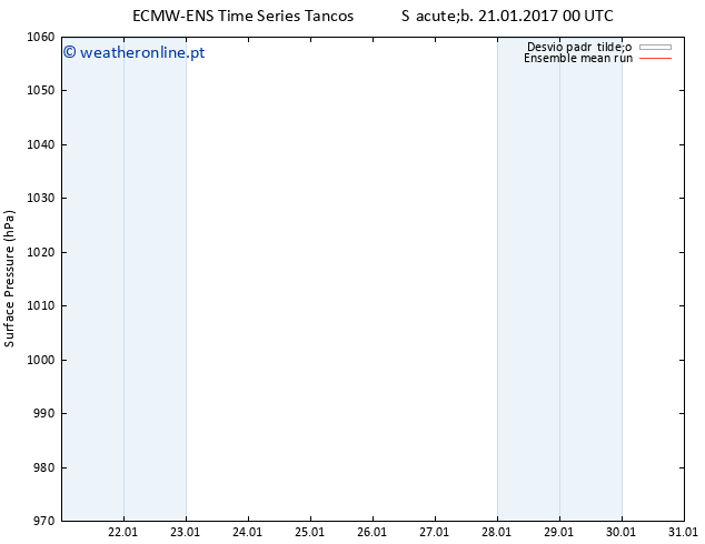 pressão do solo ECMWFTS Dom 22.01.2017 00 GMT