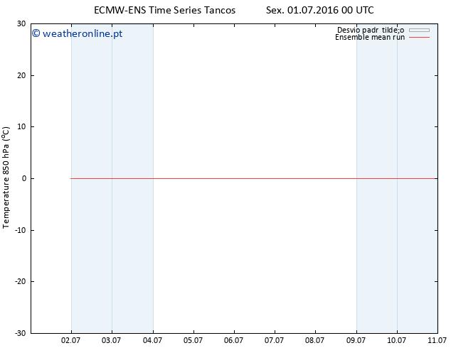 Temp. 850 hPa ECMWFTS Sáb 02.07.2016 00 GMT