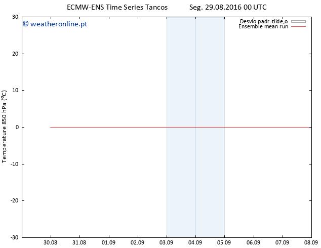 Temp. 850 hPa ECMWFTS Ter 30.08.2016 00 GMT