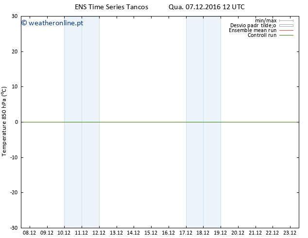 Temp. 850 hPa GEFS TS Qua 07.12.2016 12 GMT