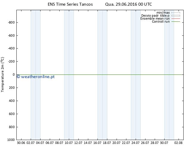 Temperatura (2m) GEFS TS Qua 29.06.2016 00 GMT