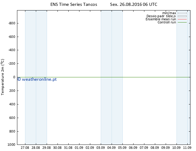Temperatura (2m) GEFS TS Sex 26.08.2016 06 GMT