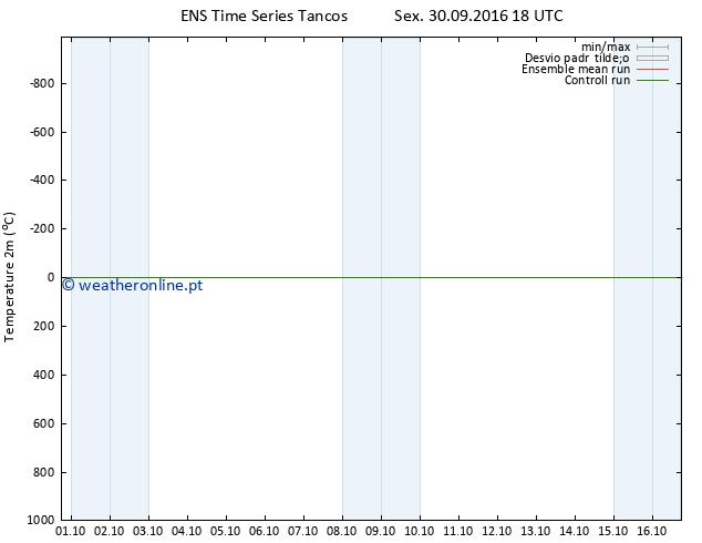 Temperatura (2m) GEFS TS Sex 30.09.2016 18 GMT