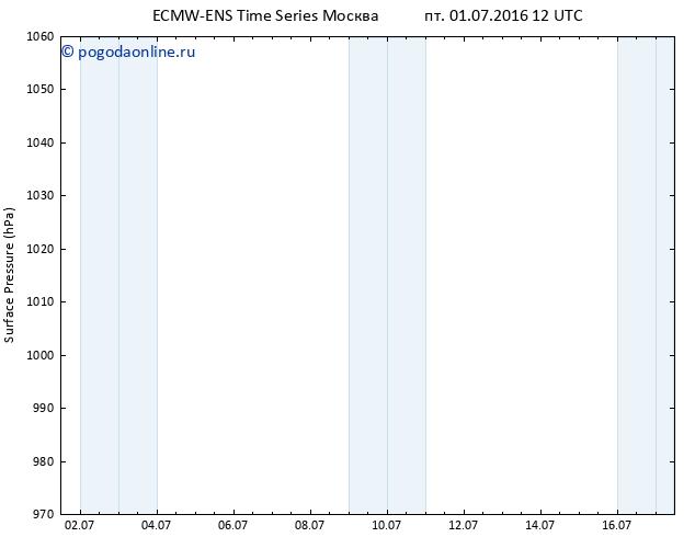 приземное давление ALL TS пт 01.07.2016 12 GMT