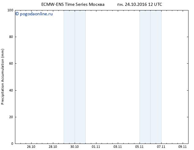 Precipitation accum. ALL TS пн 24.10.2016 18 GMT