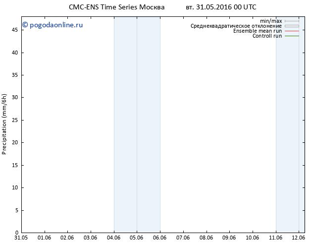 осадки CMC TS вт 31.05.2016 00 GMT