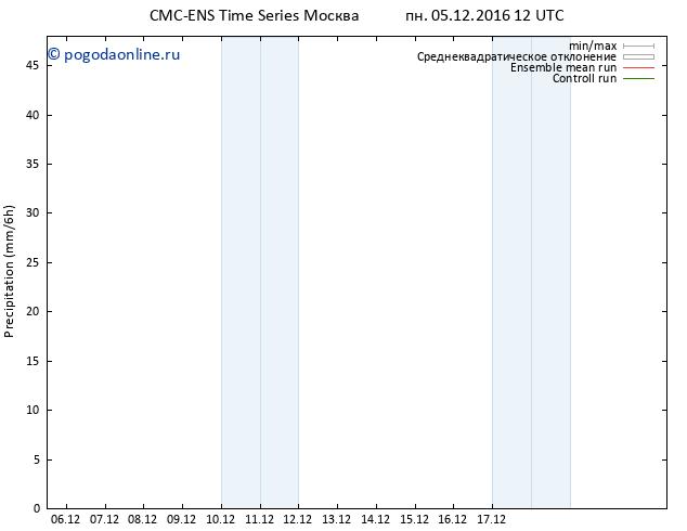 осадки CMC TS пн 05.12.2016 12 GMT