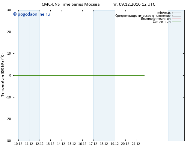 Temp. 850 гПа CMC TS пт 09.12.2016 12 GMT