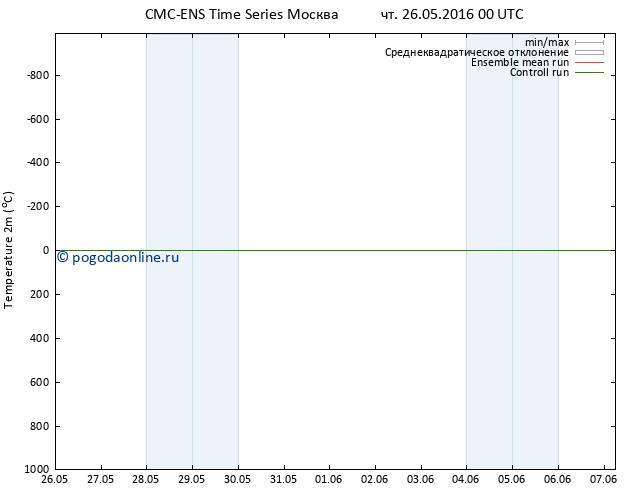 карта температуры CMC TS чт 26.05.2016 00 GMT