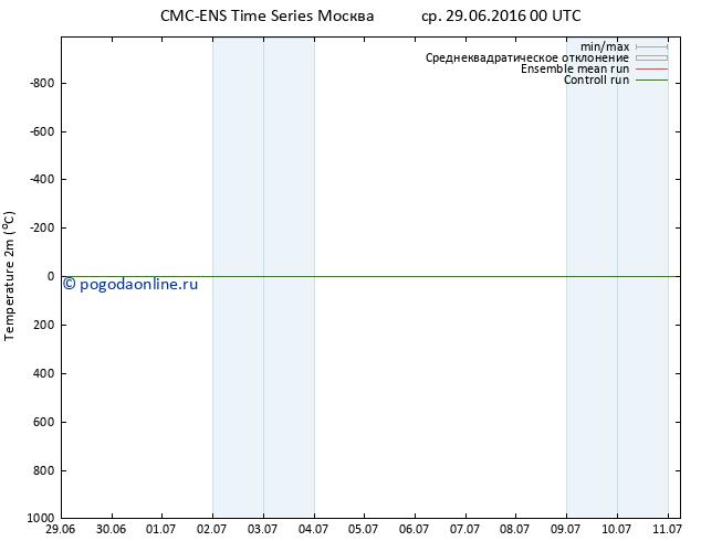 карта температуры CMC TS ср 29.06.2016 00 GMT