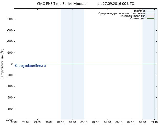карта температуры CMC TS вт 27.09.2016 00 GMT