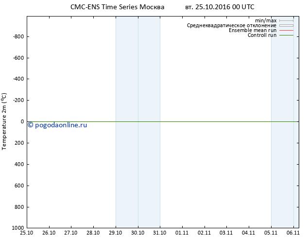 карта температуры CMC TS вт 25.10.2016 00 GMT