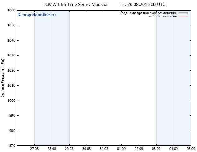 приземное давление ECMWFTS сб 27.08.2016 00 GMT