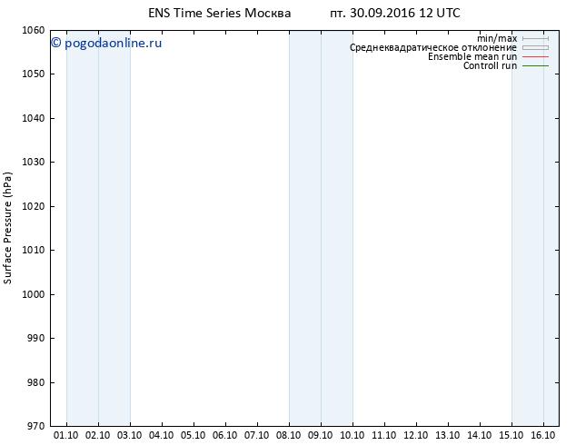 приземное давление GEFS TS пт 30.09.2016 12 GMT