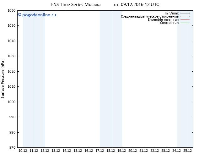 приземное давление GEFS TS пт 09.12.2016 12 GMT