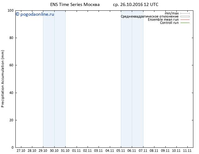 Precipitation accum. GEFS TS ср 26.10.2016 18 GMT