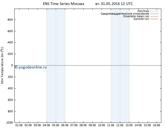 Темпер. мин. (2т) GEFS TS вт 31.05.2016 12 GMT