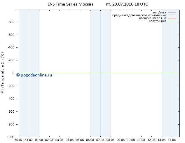 Темпер. мин. (2т) GEFS TS пт 29.07.2016 18 GMT