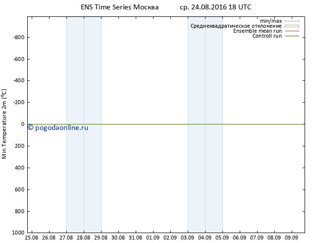Темпер. мин. (2т) GEFS TS ср 24.08.2016 18 GMT
