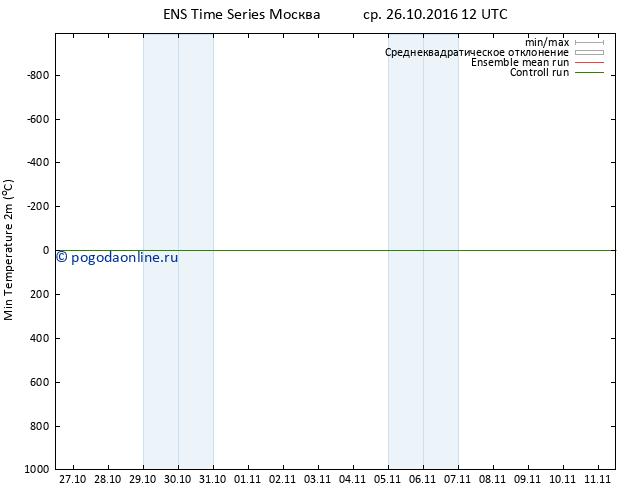 Темпер. мин. (2т) GEFS TS ср 26.10.2016 12 GMT