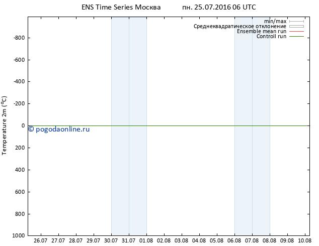 карта температуры GEFS TS пн 25.07.2016 06 GMT