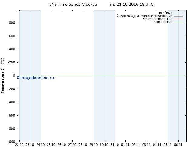 карта температуры GEFS TS пт 21.10.2016 18 GMT