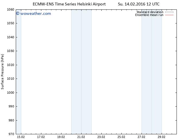 Surface pressure ECMWFTS Mo 15.02.2016 12 GMT