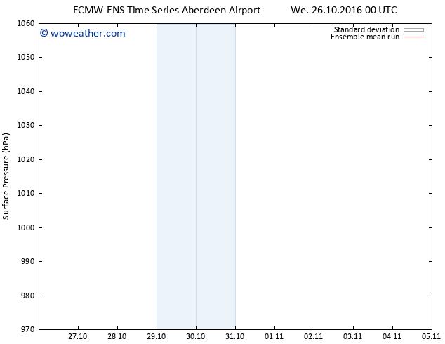 Surface pressure ECMWFTS Fr 04.11.2016 00 GMT
