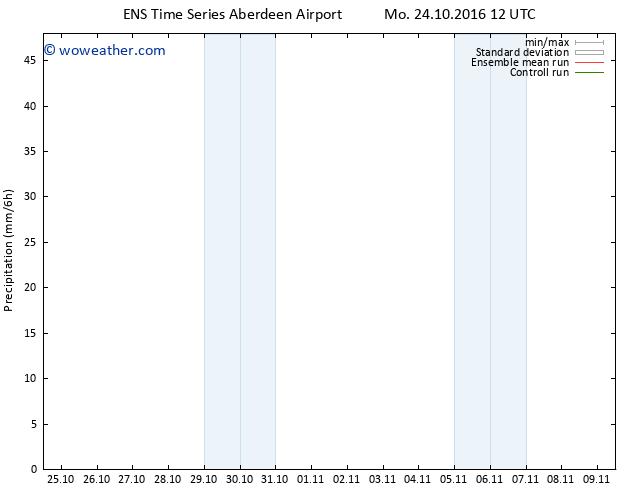 Precipitation GEFS TS Mo 24.10.2016 18 GMT