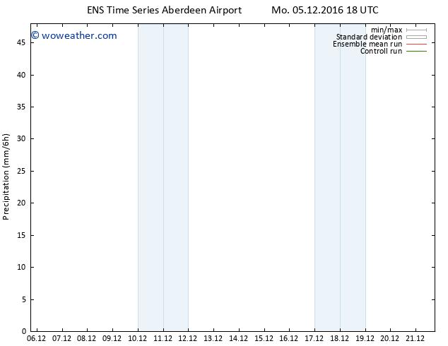 Precipitation GEFS TS Tu 06.12.2016 00 GMT