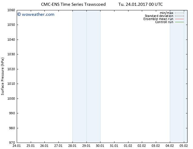 Surface pressure CMC TS Sa 28.01.2017 12 GMT