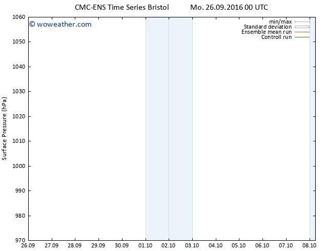 Surface pressure CMC TS Tu 27.09.2016 00 GMT