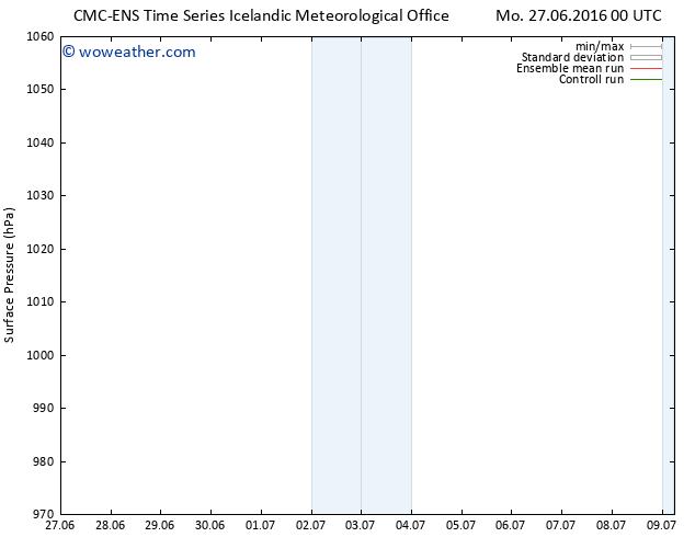 Surface pressure CMC TS Mo 27.06.2016 06 GMT