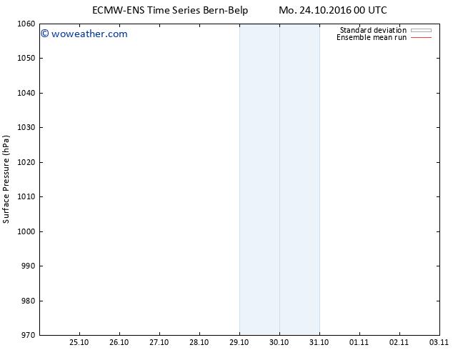 Surface pressure ECMWFTS Tu 25.10.2016 00 GMT