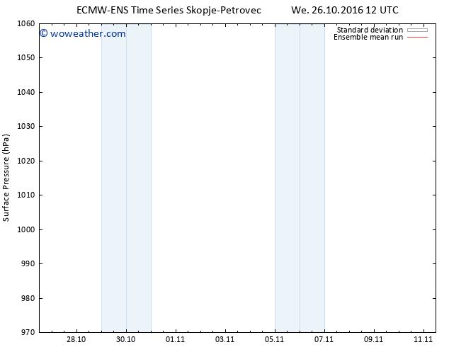Surface pressure ECMWFTS Th 27.10.2016 12 GMT