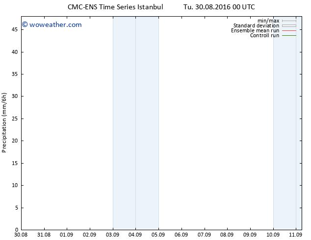 Precipitation CMC TS Tu 30.08.2016 06 GMT